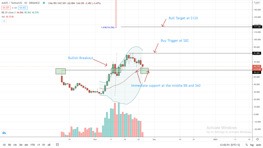 AAVE Price Prediction: Price down10%, sliding towards Support at $60