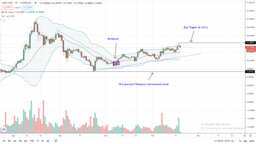 Chainlink (LINK) Price Analysis: Trails BTC But on Cusp of $14?