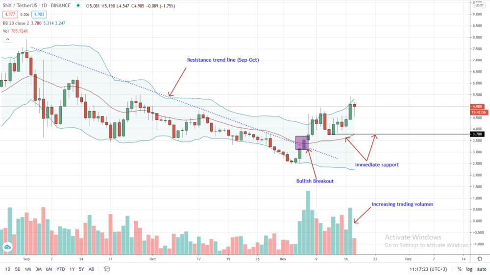 Synthetix (SNX) Price Analysis: Bulls Aiming at $6 after Closing above Last Week's high