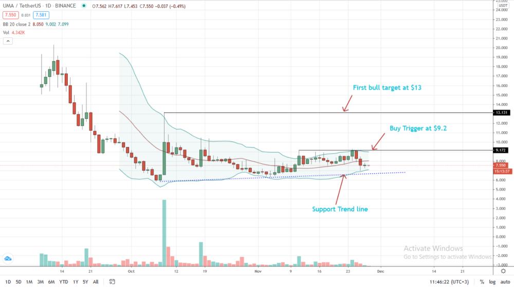UMA Price Prediction: Will Bulls Overcome $9 for Trend Resumption?