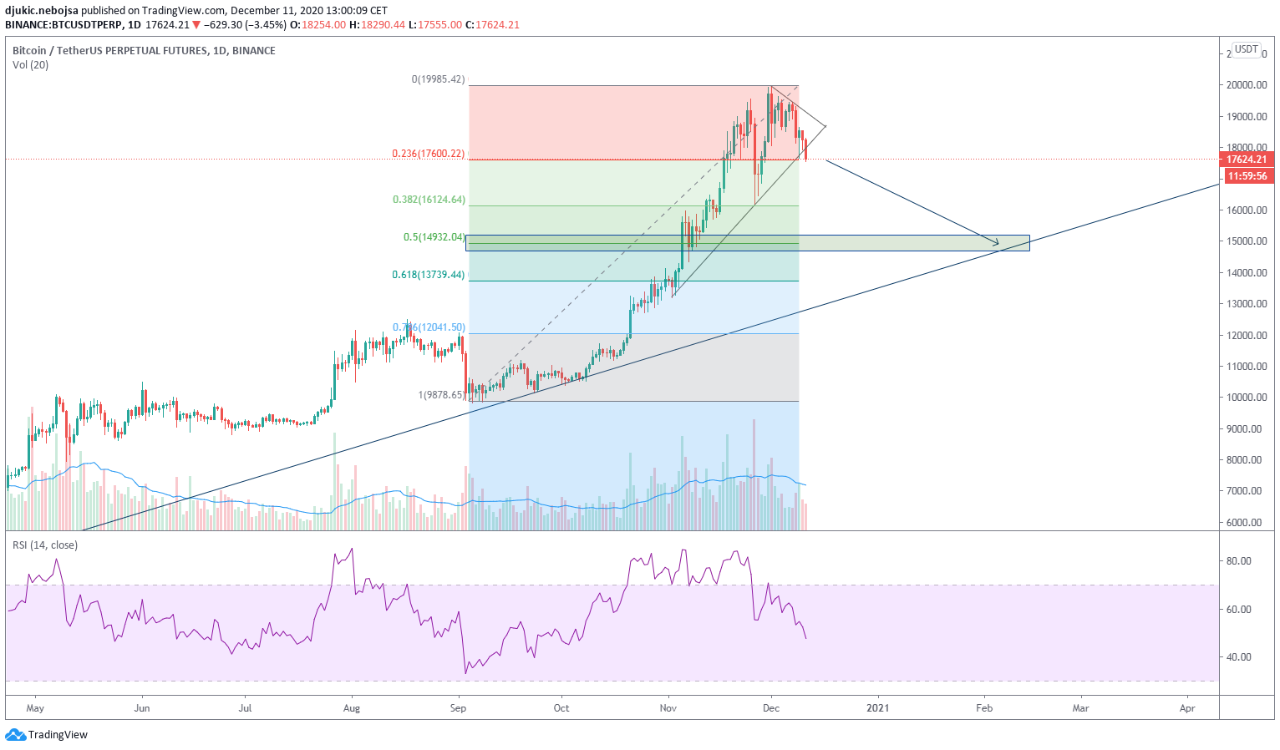 Bitcoin bears are also on the brink of breaking below the main support