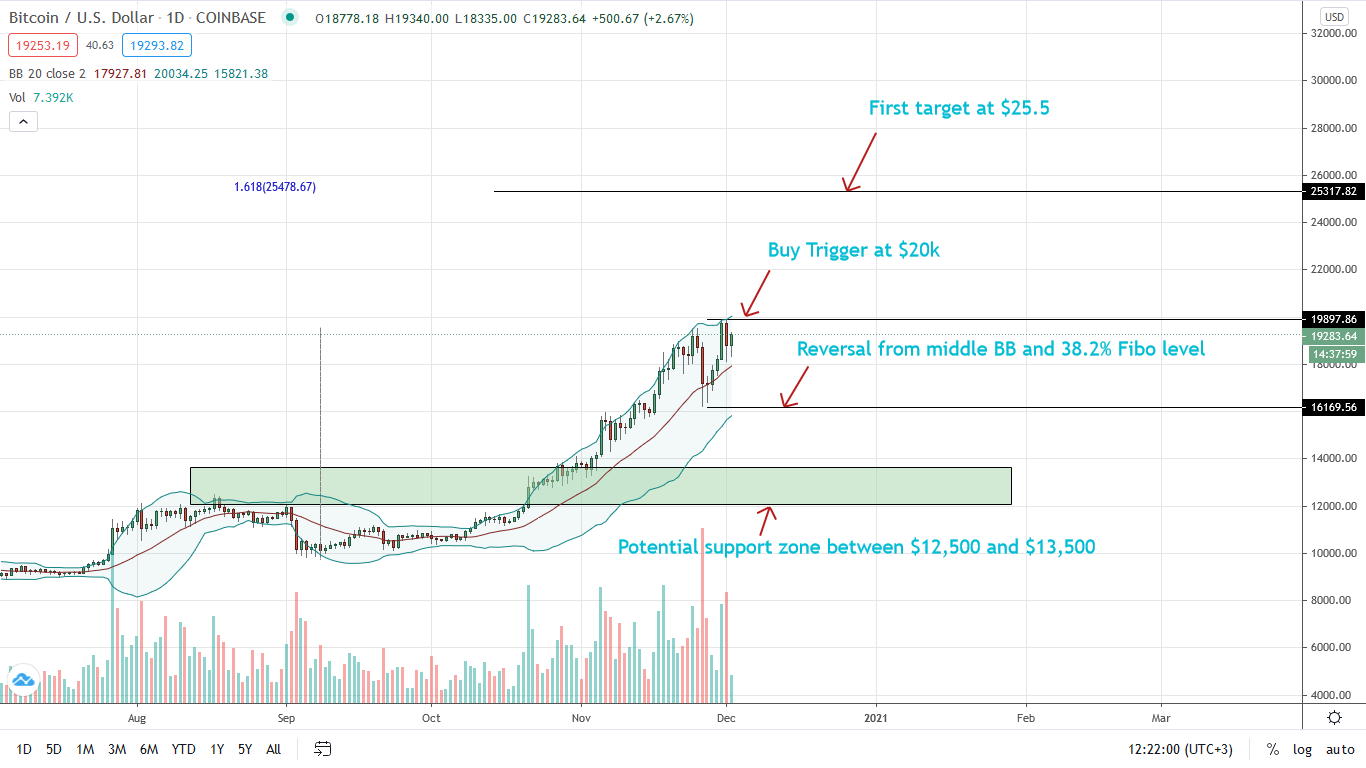 Bitcoin Price Prediction Btc Recovers But Will 20k Stand