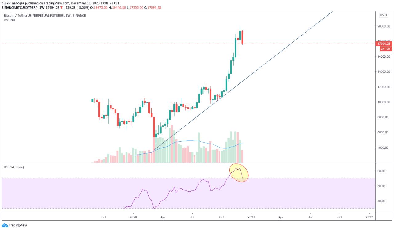 weekly bitcoin chart december 2020