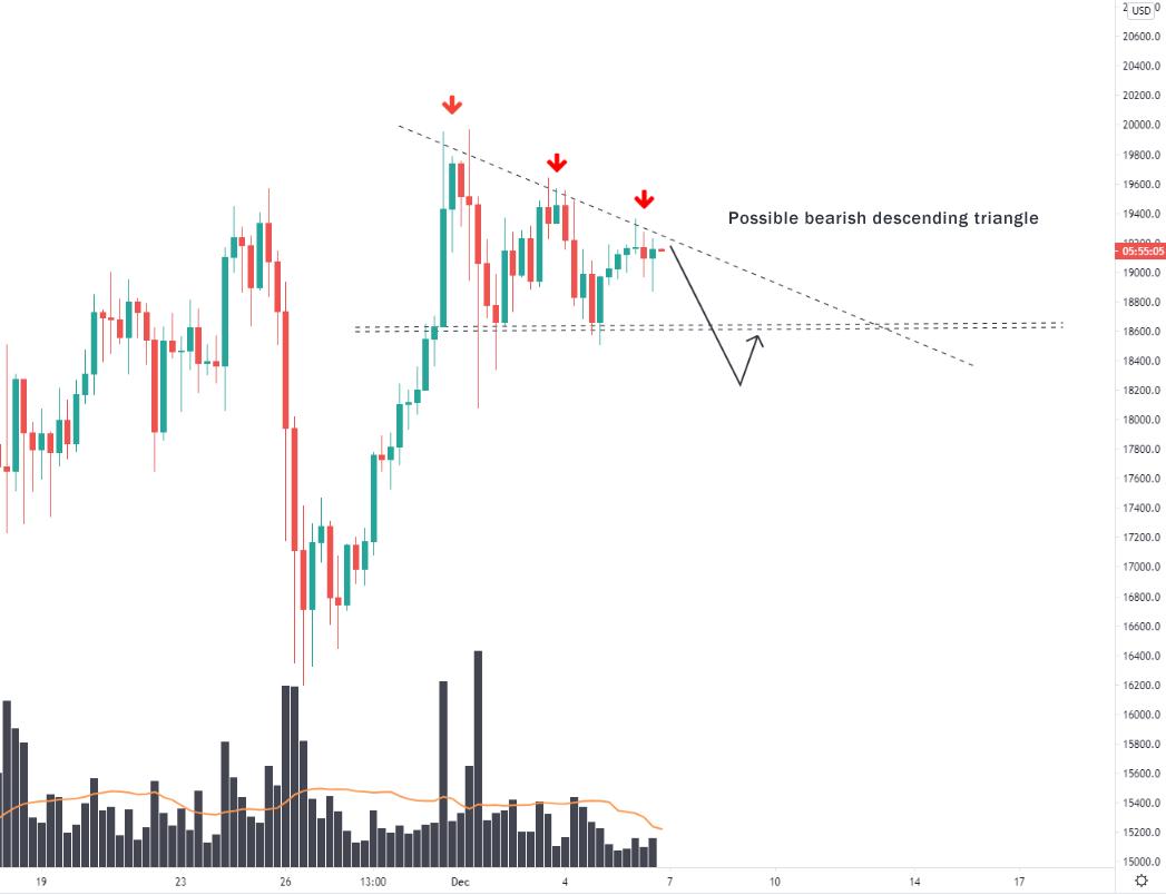 Bitcoin-possible-bearish-descending-triangle