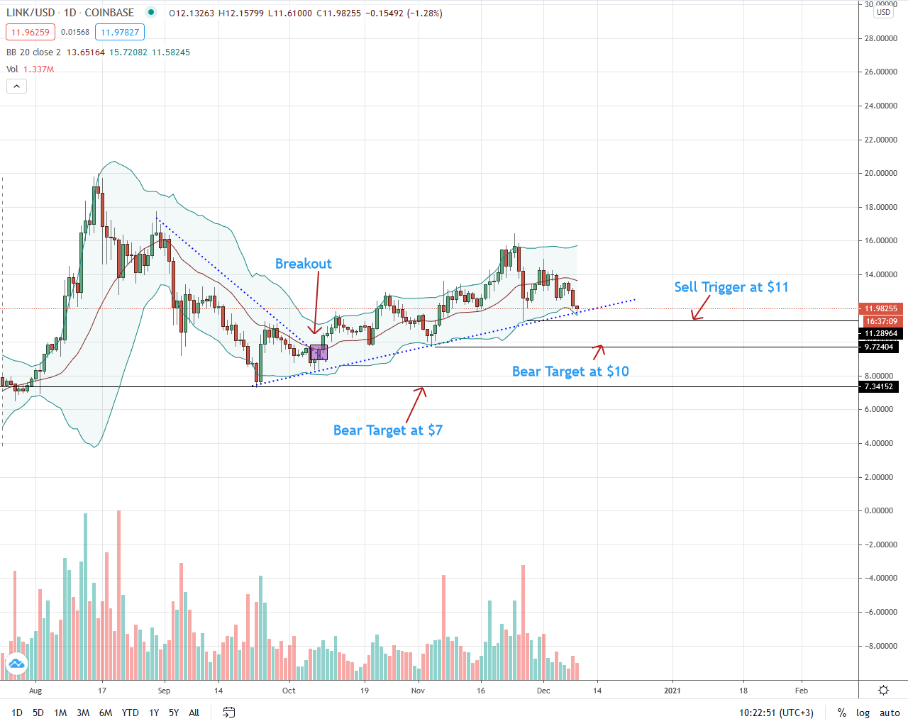 Chainlink Price Prediction: LINK Dumps, Drops 12% as Bears Aim at $7