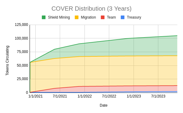 Cover Protocol distribution 3 years