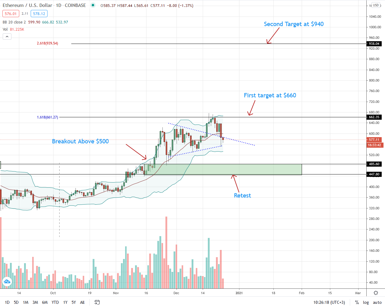 A cool-off to $500 before Ethereum (ETH) Price Rally to $700?