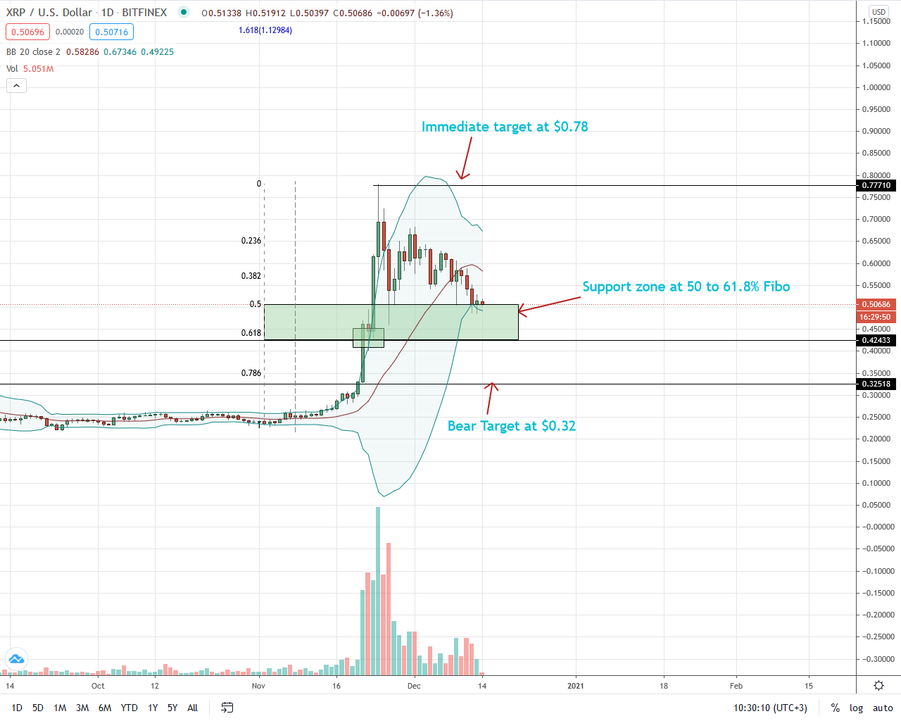 Ripple Price Craters On D-Day, XRP is Down 15% Week-to-date