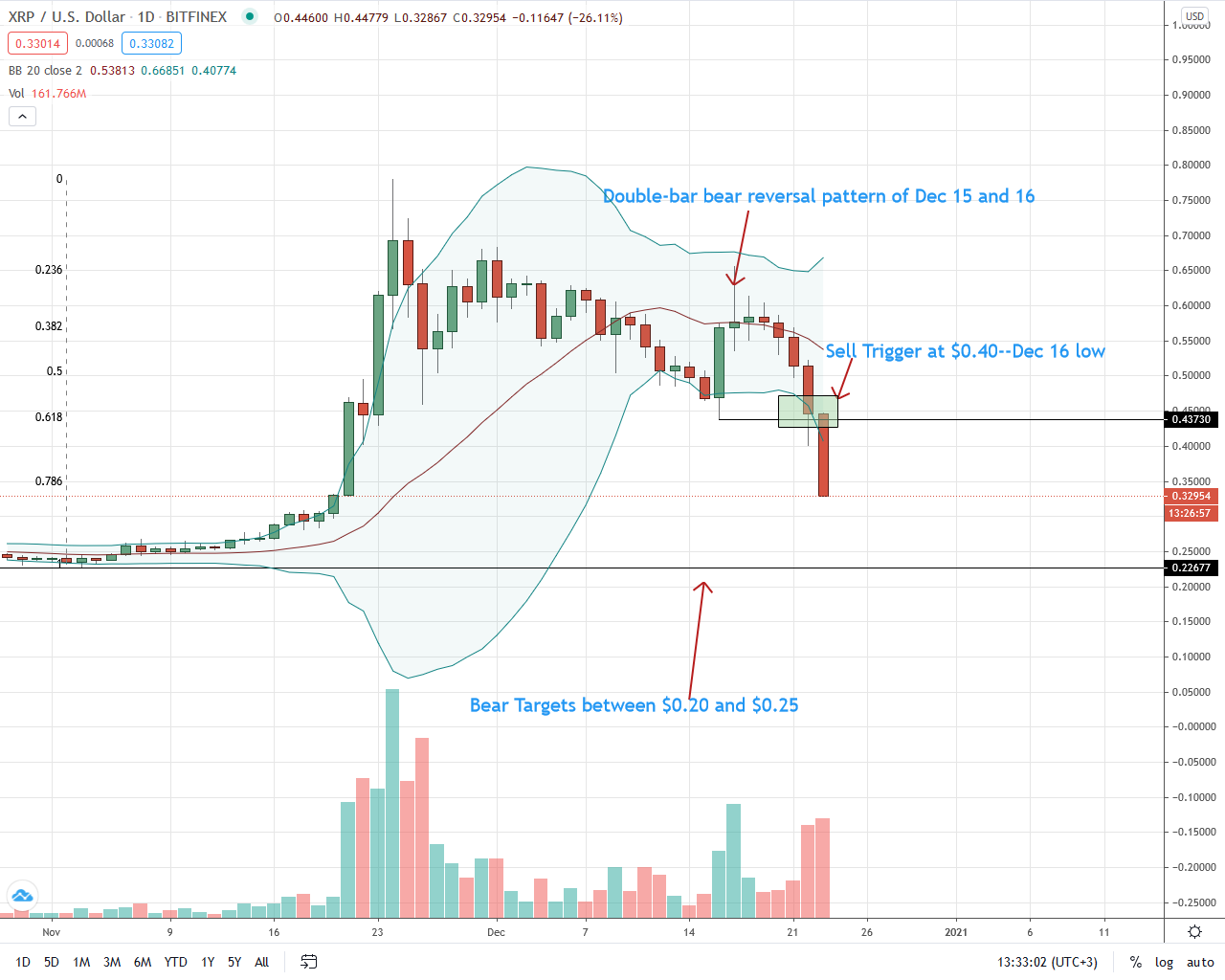 XRP Price Dumps 23% but SEC Suing Ripple is Bullish in the Long-term