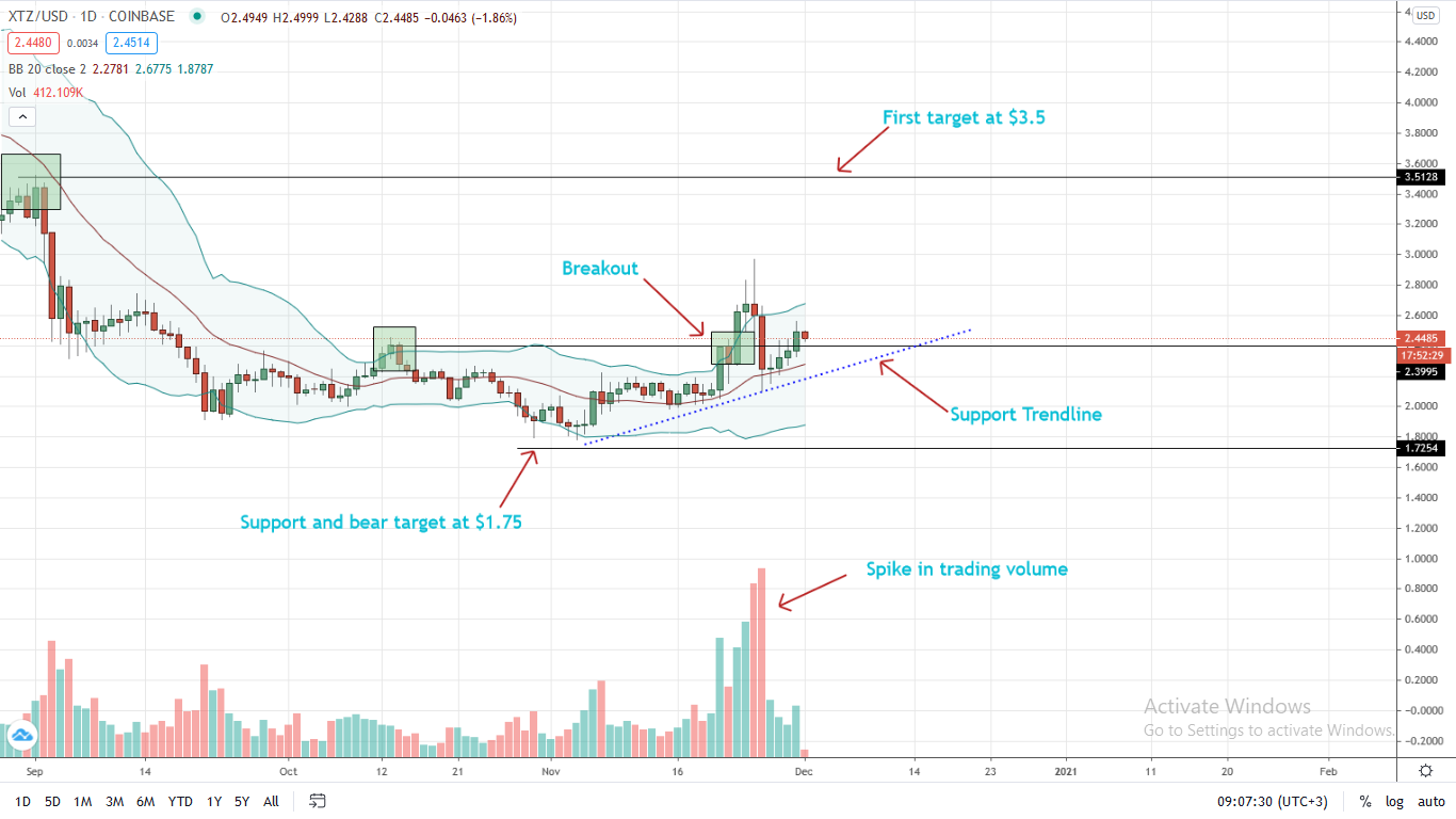 Tezos Price Prediction: XTZ in a Bullish Breakout Pattern, is $3.5 next?