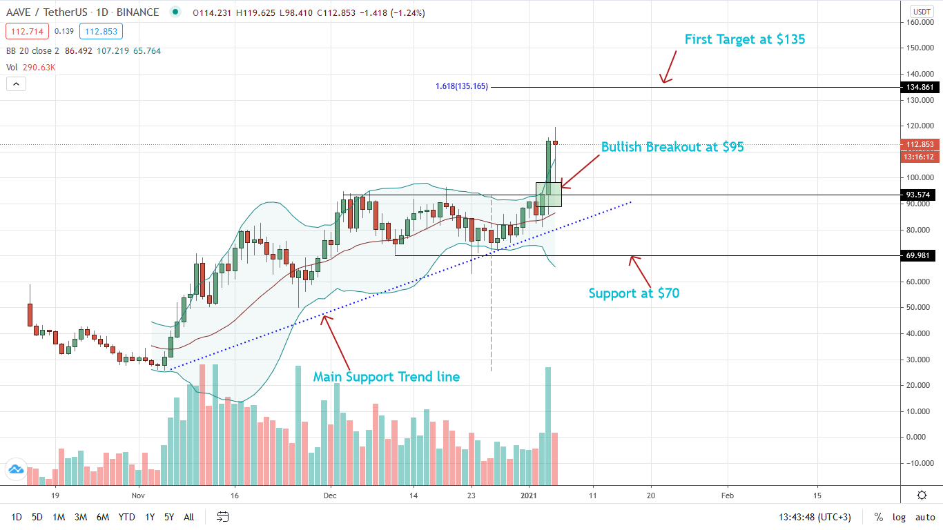 AAVE Price Soars 16%, Bulls Target $135 After Jan 4 Gains