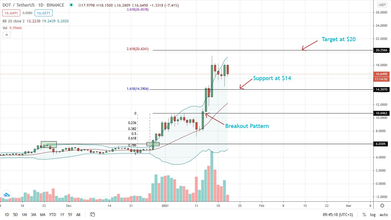 Polkadot Price Parabolic Rise Capped below $20 Despite Binance Support