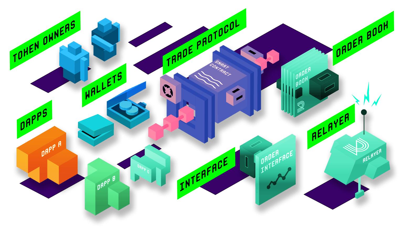 The 0x Protocol Relayers