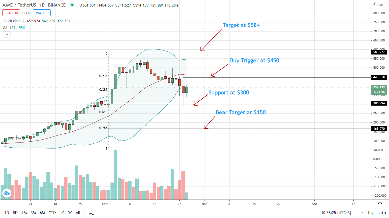 AAVE Price adds 8%, will AAVE/USD Hold Above $300?