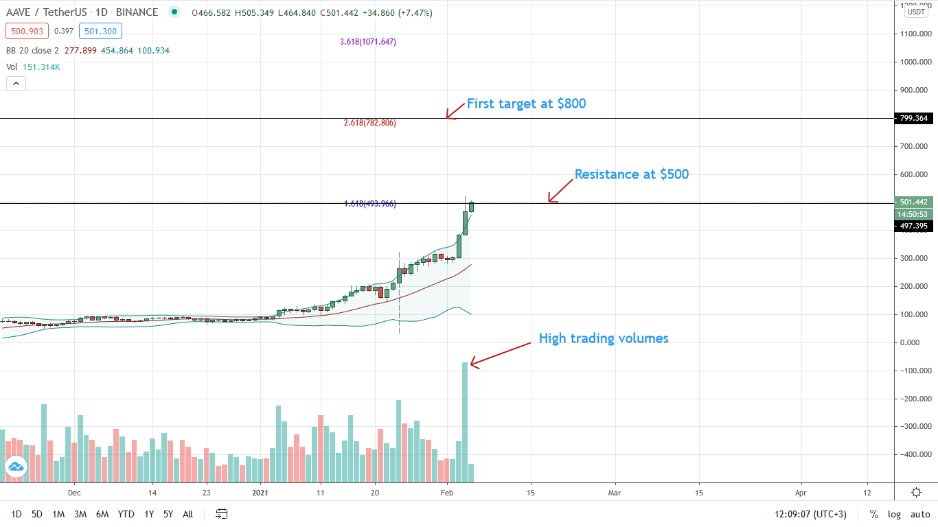 AAVE Price Roaring, are AAVE/USDT Bulls Aiming at $800?