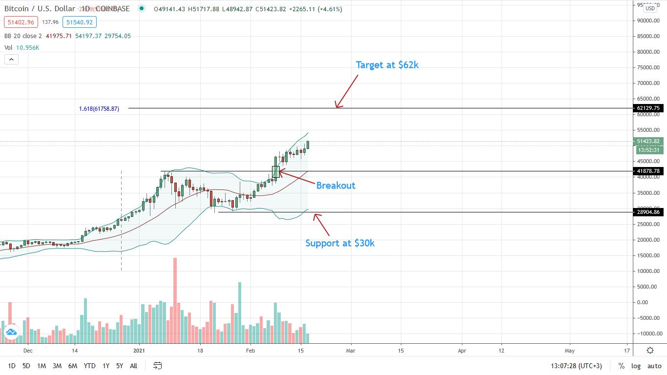 Bitcoin Price Rockets above $50k, BTC/USD Bulls Target $60k