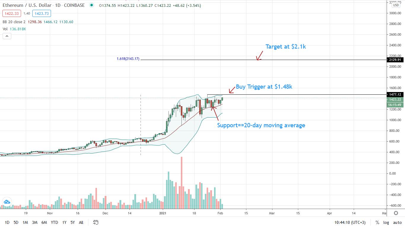 Ethereum Price Retesting 2021 Highs, ETH/USD Bulls Aiming at $2k