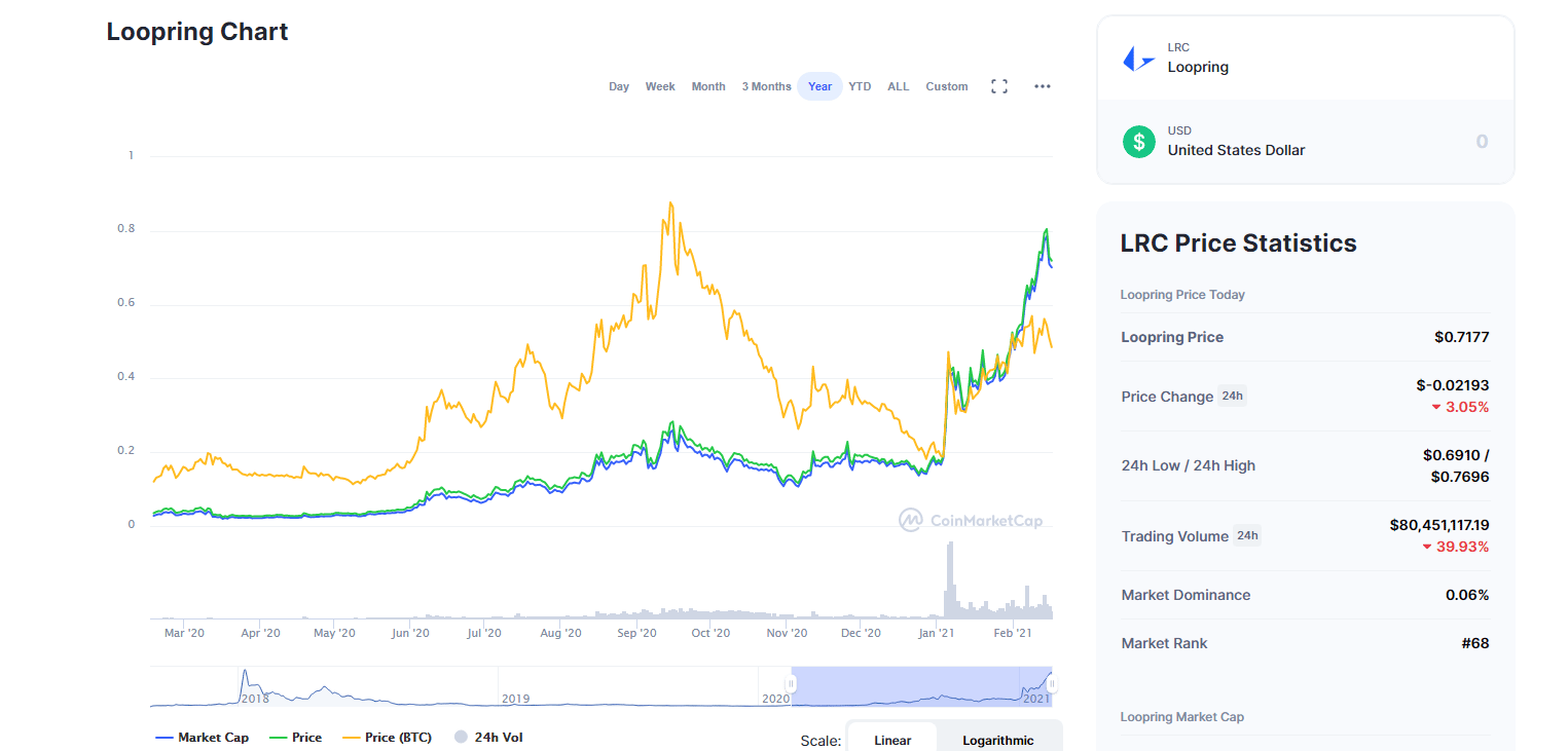 Loopring-LRC-chart