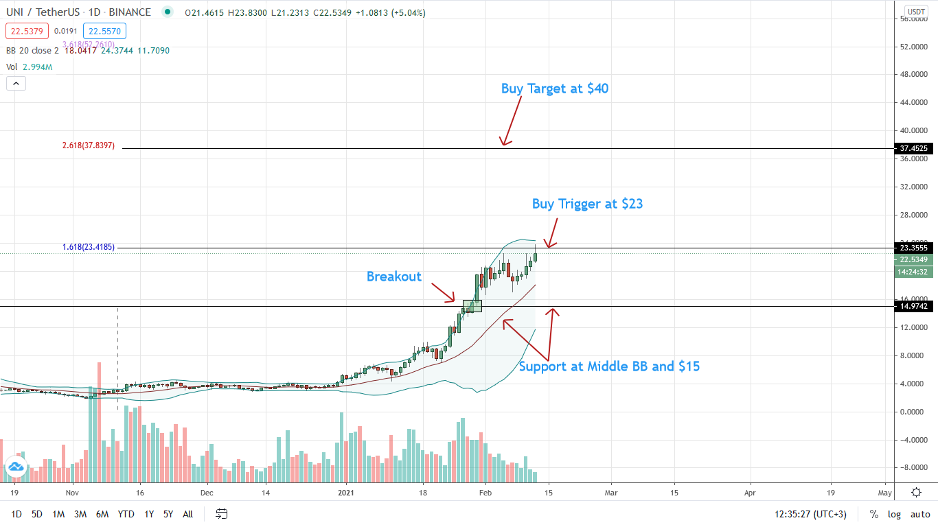 Uniswap Price Adds 12%, UNI/USDT May Double to $20 in a Breakout Trade