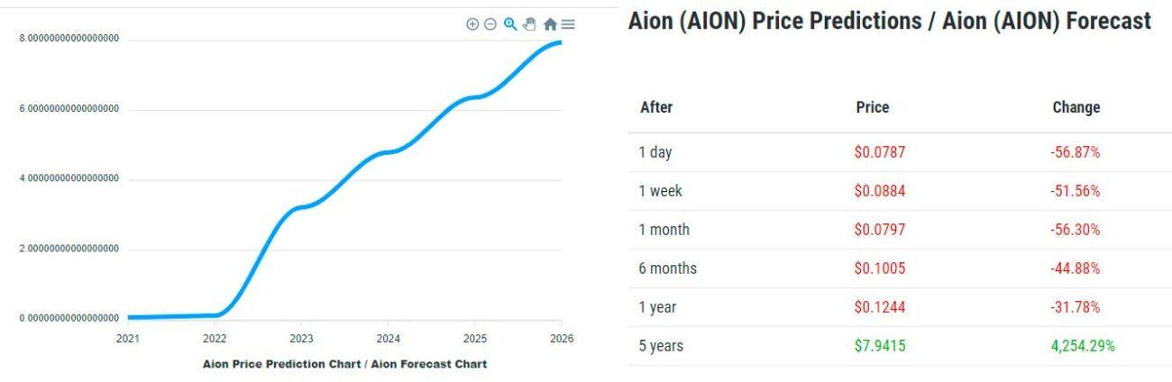 Aion-Price-Prediction