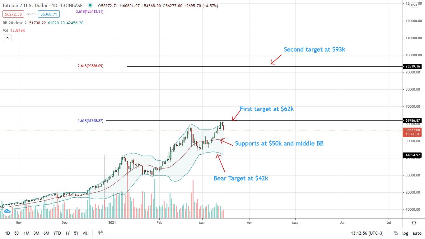 Bitcoin Price corrects 8% from $60k as BTC/USD Bulls Target $93k