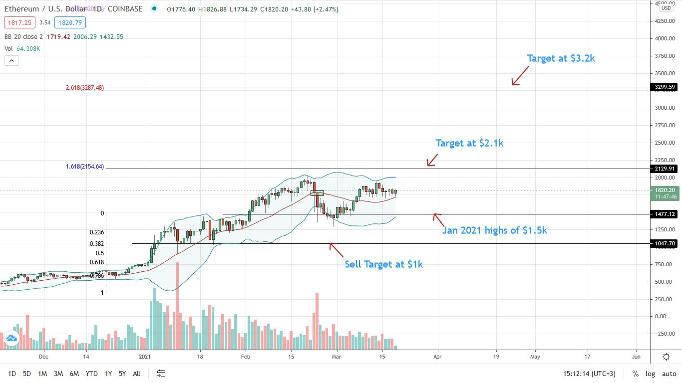 Ethereum Price Strung in a $300 Zone, will ETH/USD break $2k?