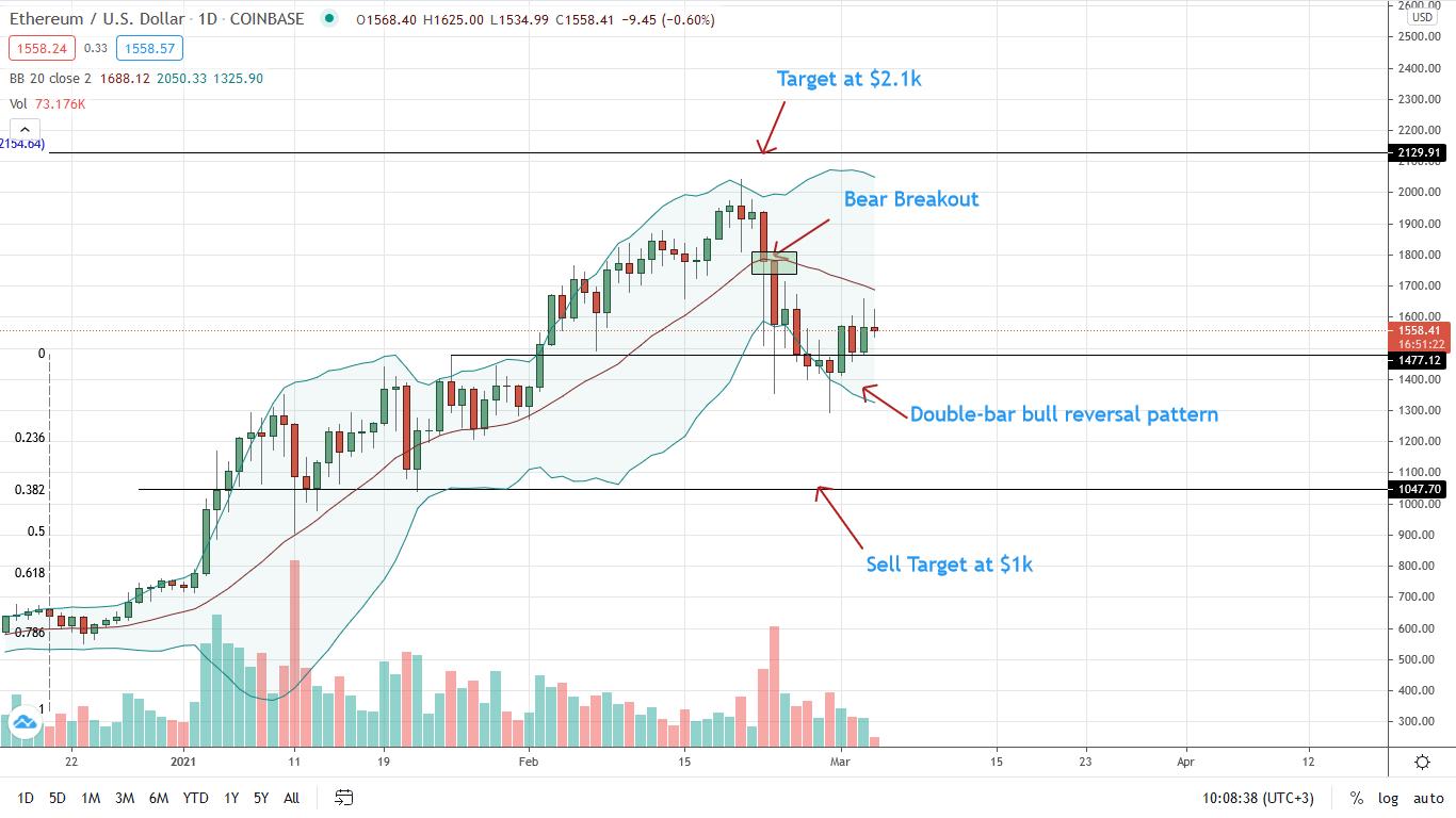 ETH/USD Price Dangles above $1,500, Ethereum Bulls Cautious