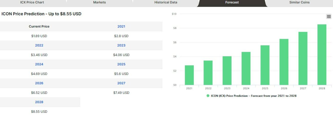 ICON-Price-Forecast