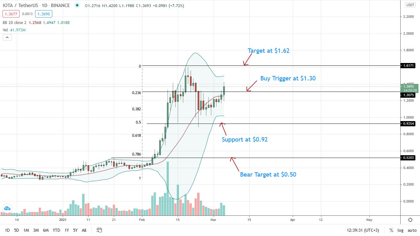 IOTA/USD adds 23% versus Bitcoin; IOTA Prices Could Rally to $2