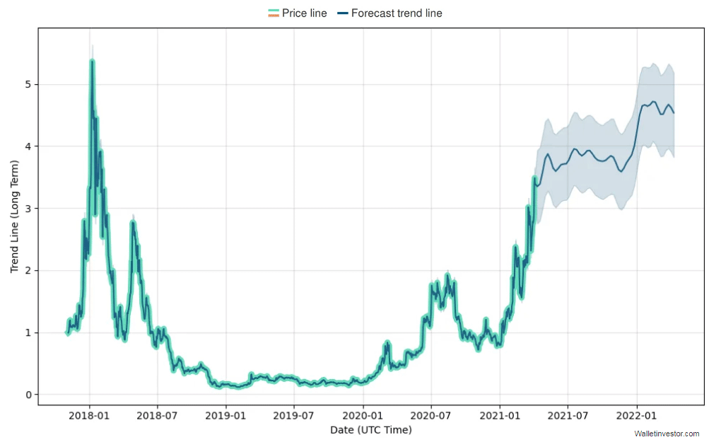 chart - Long-term-KNC-forecast-by-wallinvestor