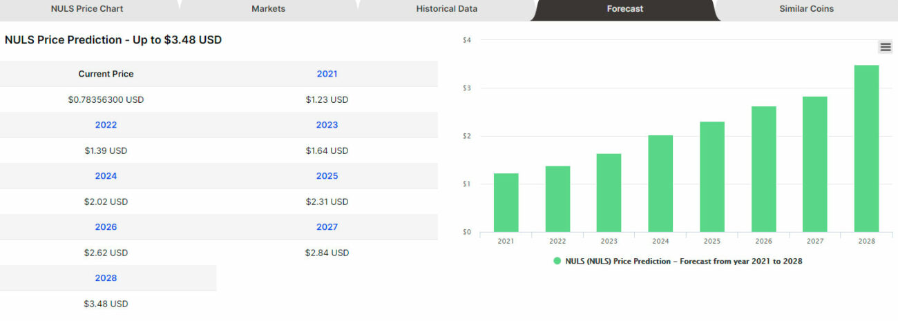 NULS-Price-Prediction-for-2021