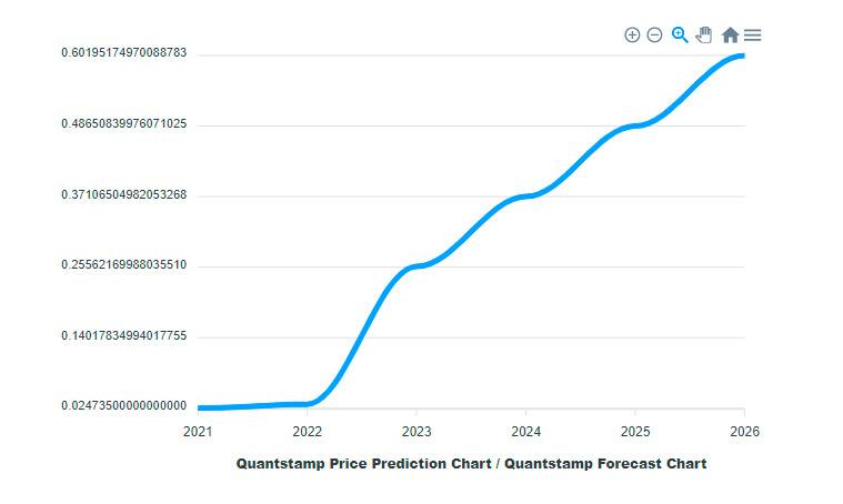 Quantstamp-Price-Prediction-for-2021