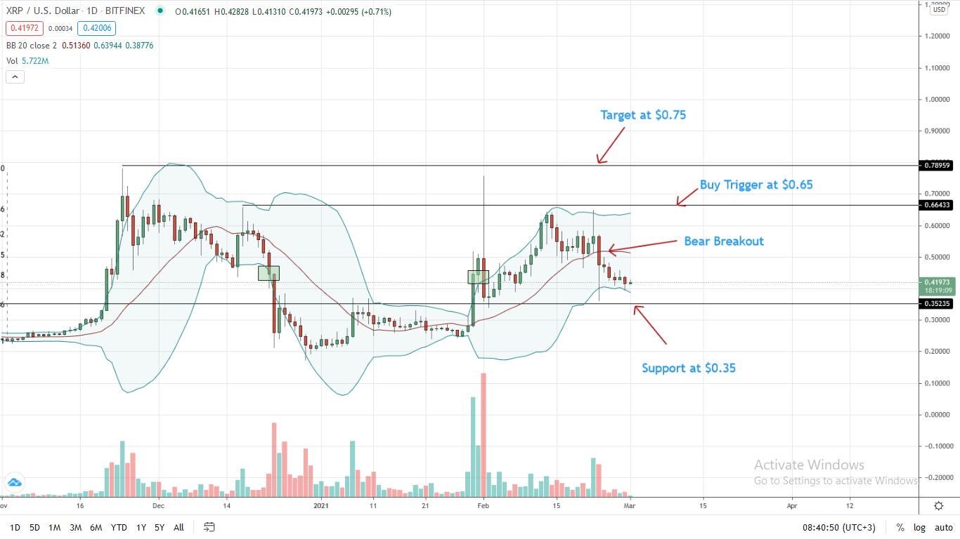 Ripple Price under pressure, XRP/USD Bears Target $0.35