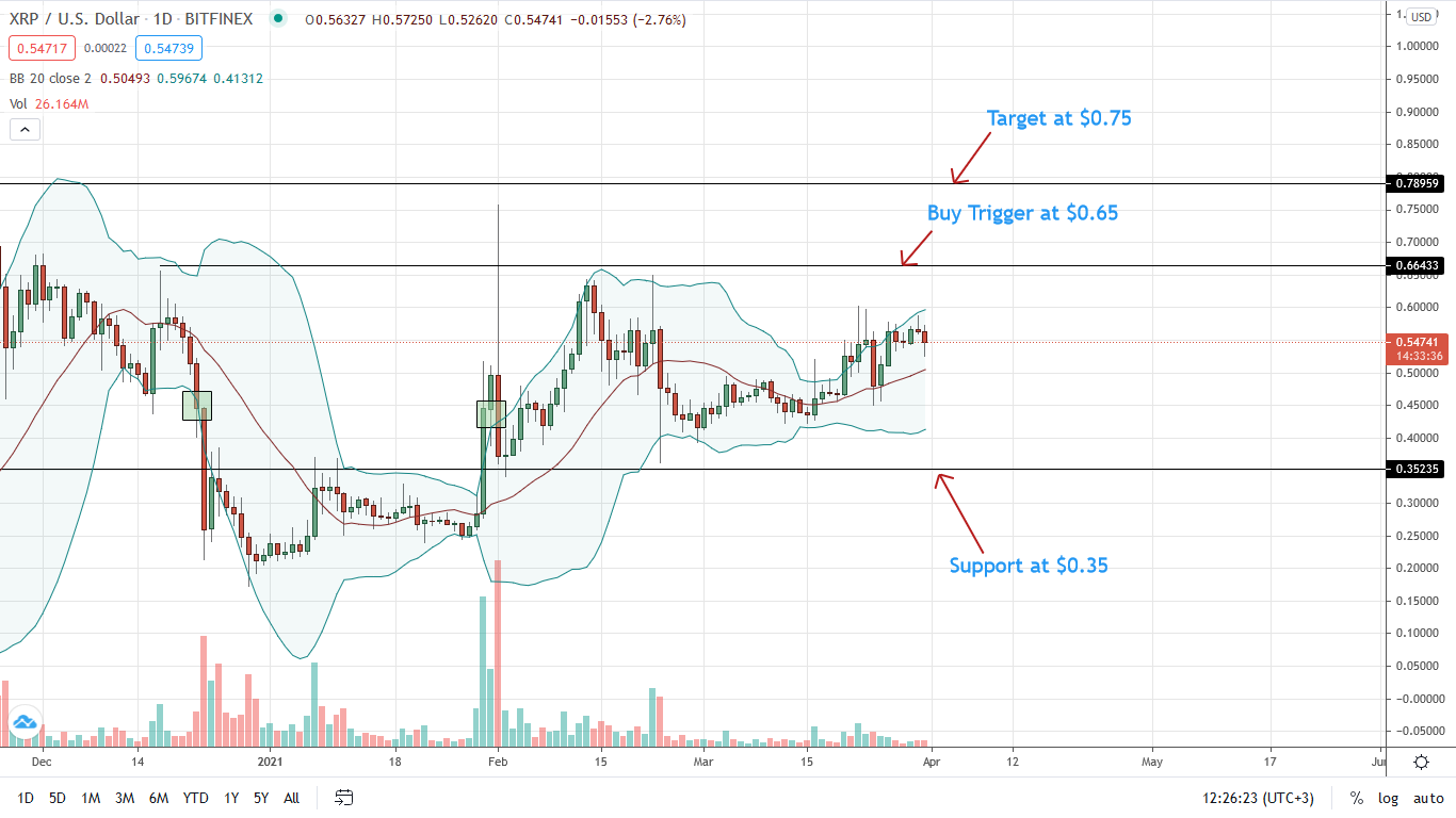 Ripple Price Daily Chart for Mar 31