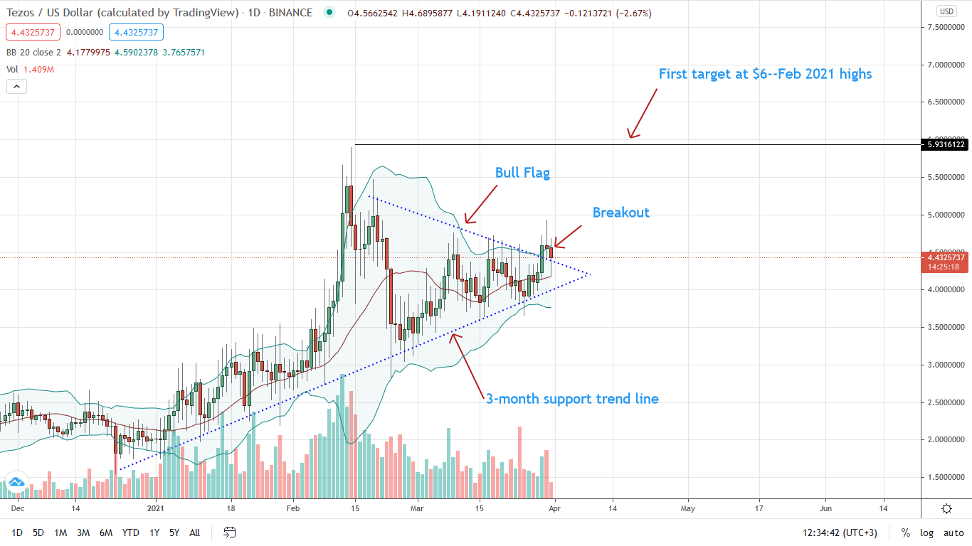 Tezos Price Daily Chart for Mar 31