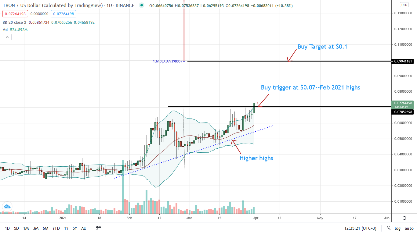 Tron Price Daily Chart for Mar 31