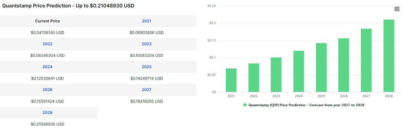 digitalcoinprice-forecast-quantstamp-2021