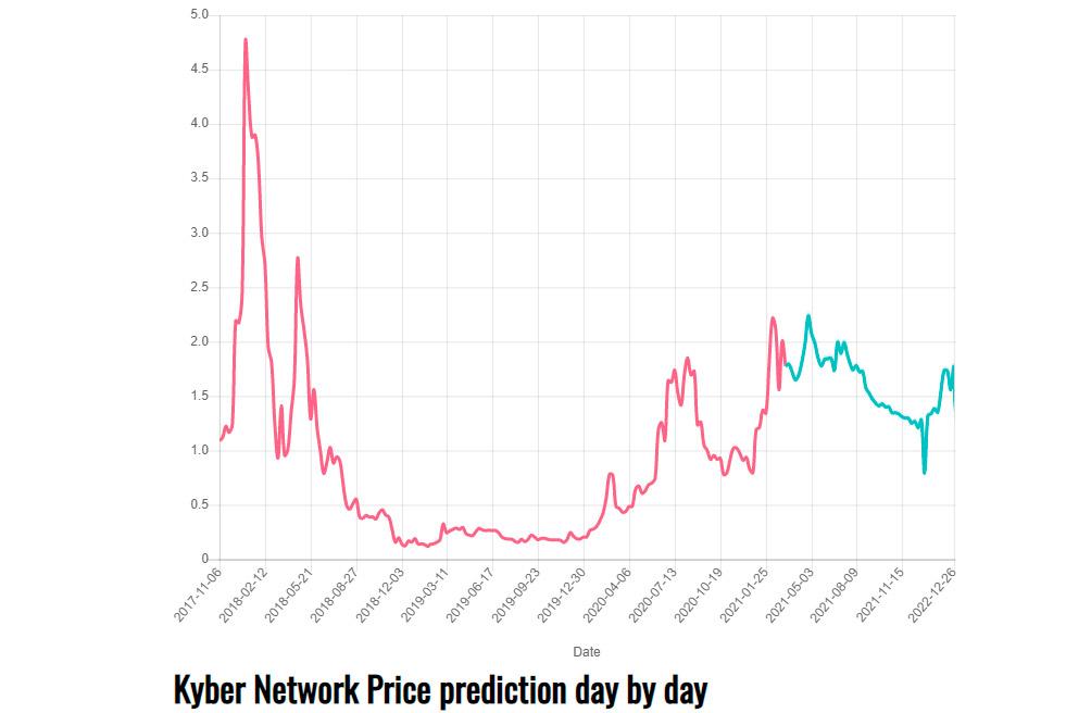 gov-capital-knc-price-prediction-2021