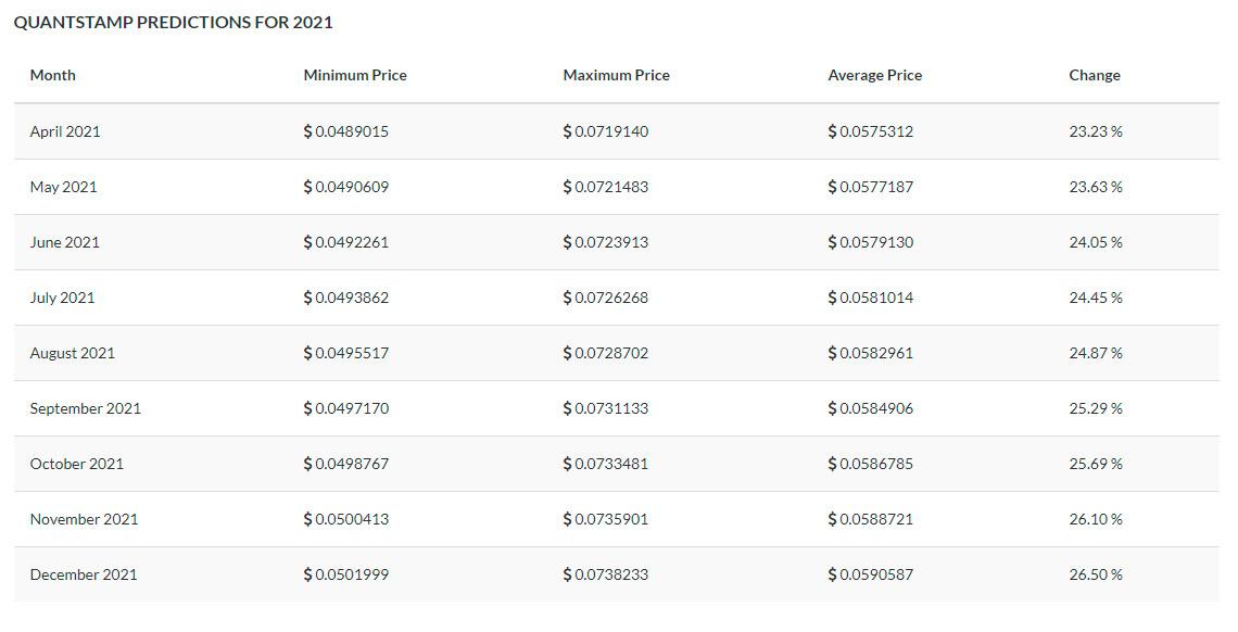 tradingbeasts-price-prediction-quantstamp