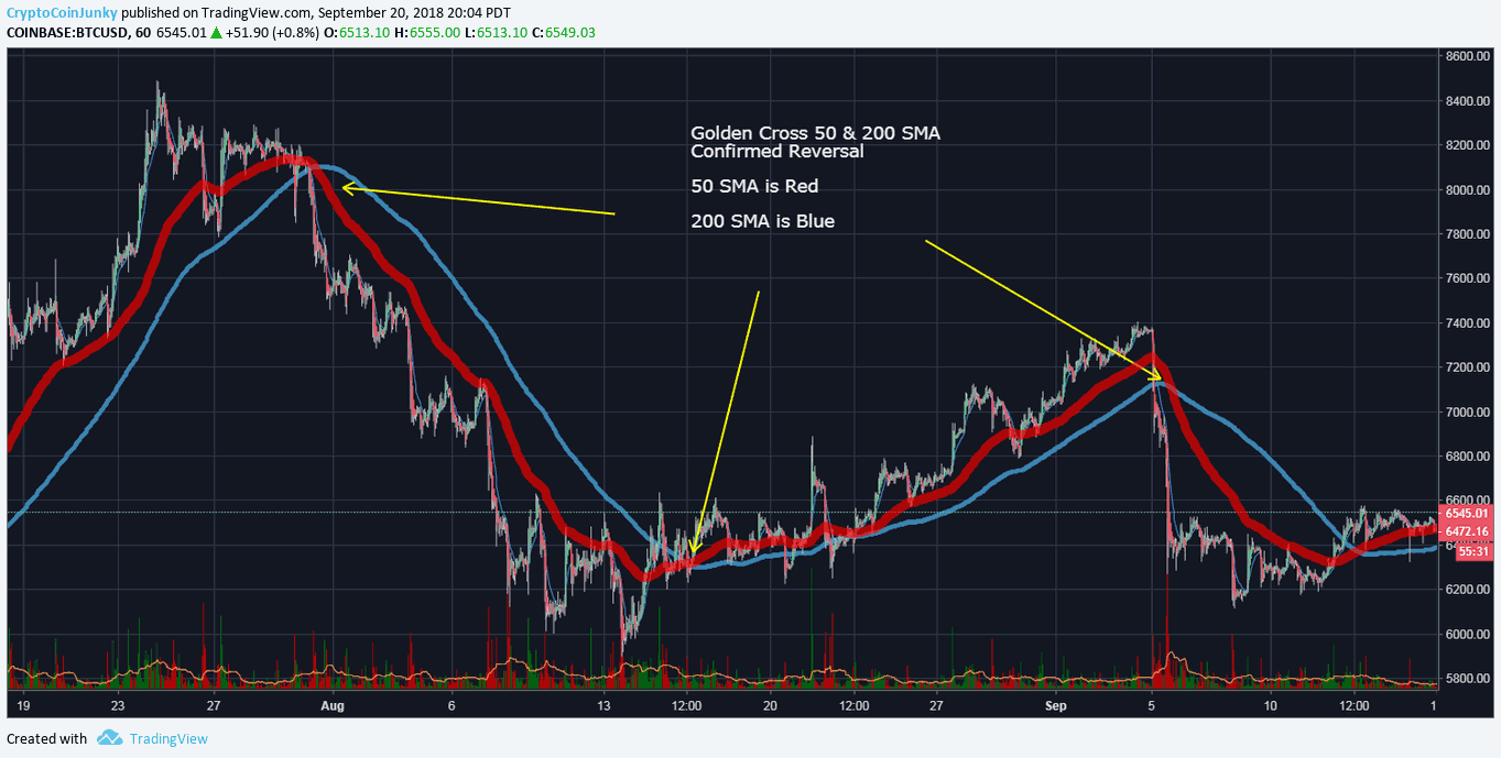 50 moving average cross 200 moving average bitcoin