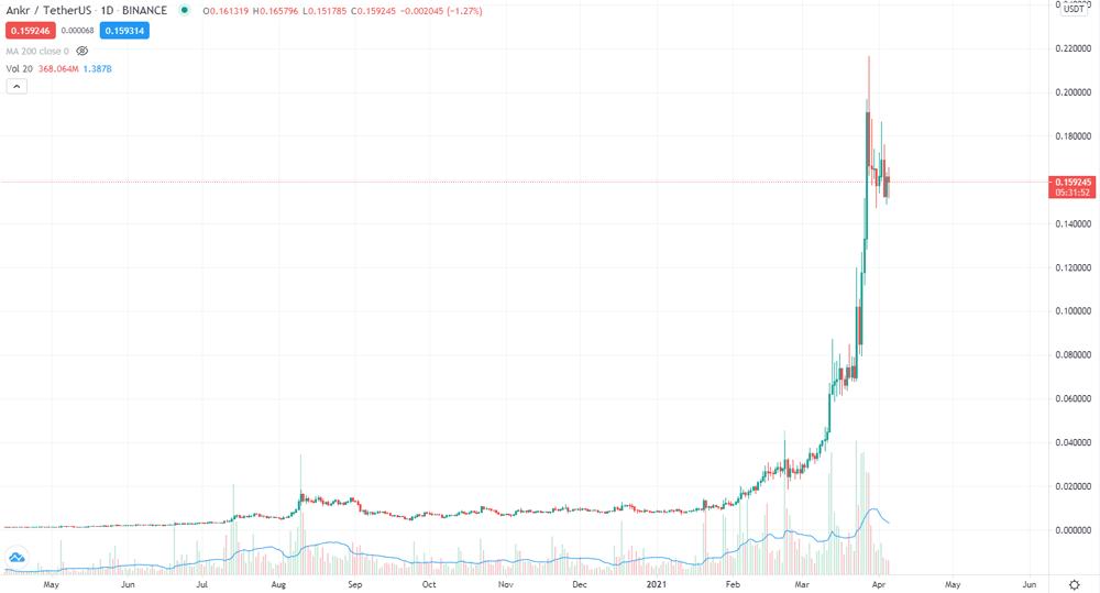 ANKR-USD-chart-daily
