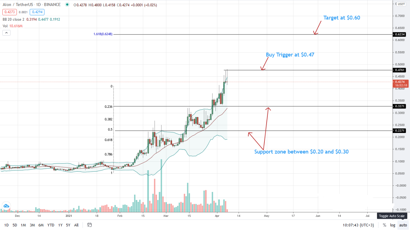 Aion Price Daily Chart for Apr 7