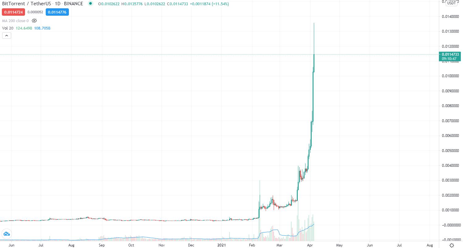 BTT-USD-chart-daily