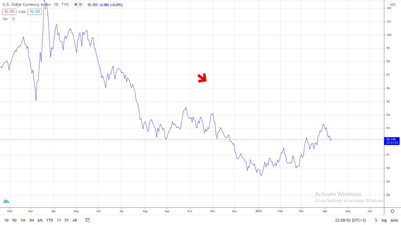 Bitcoin DXY correlation chart dollar down