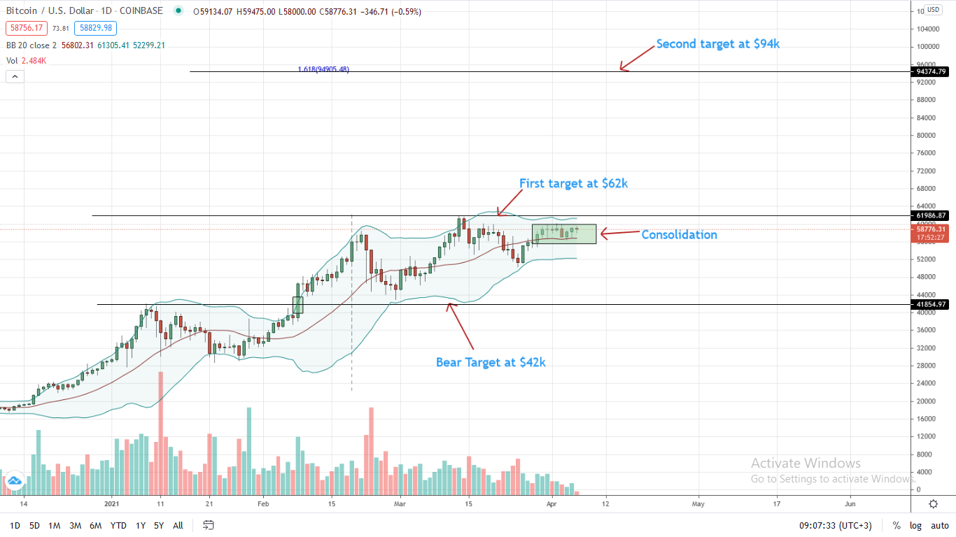 Bitcoin Price Daily Chart for Apr 6