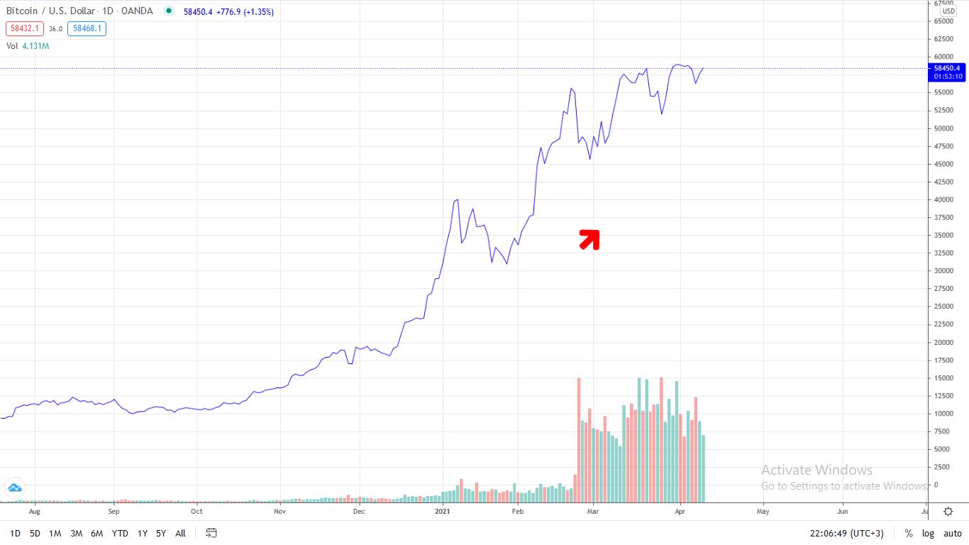 Bitcoin up dxy correlation chart