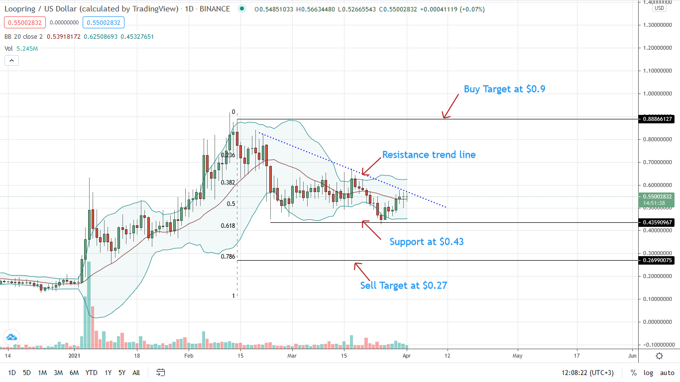 Loopring Price Daily Chart for Apr 1