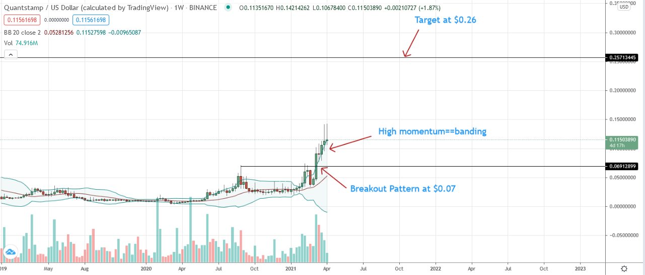 Quantstamp Weekly Chart for Apr 7