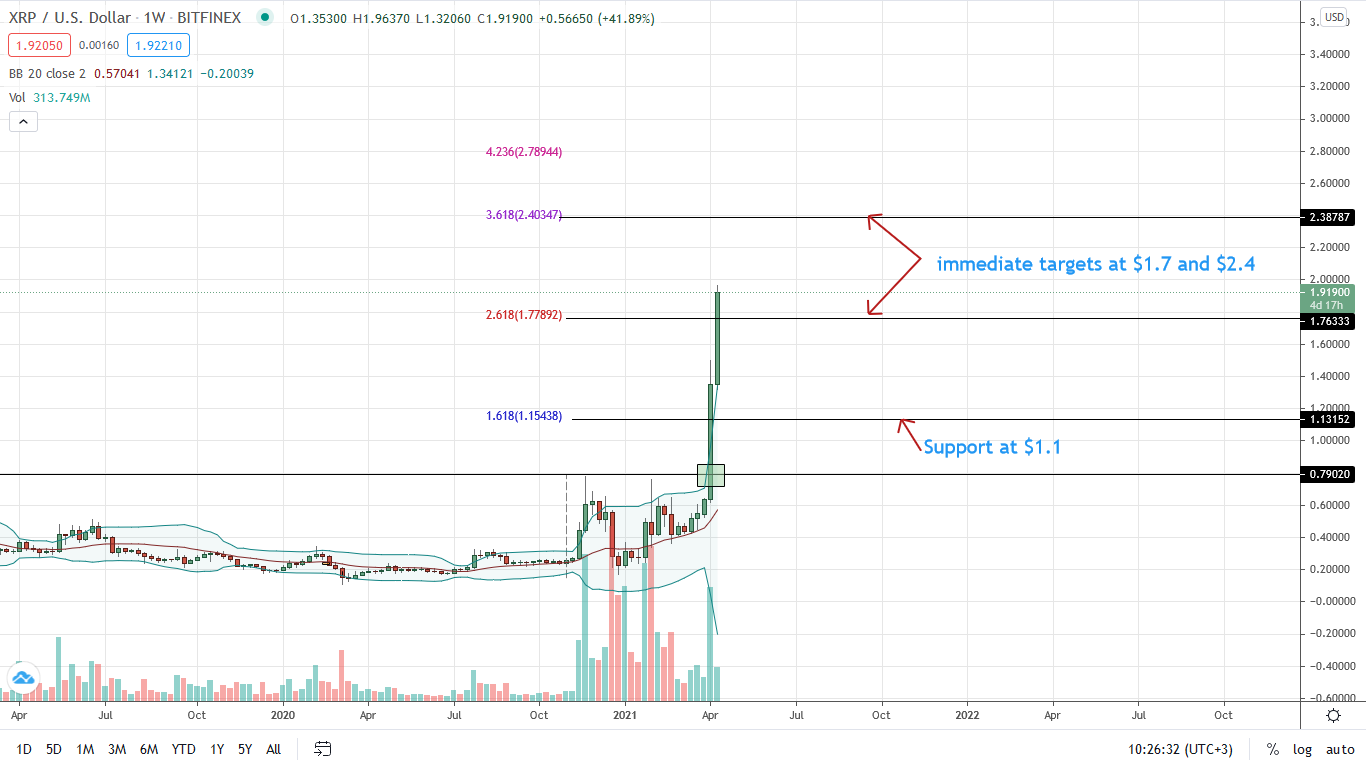 Ripple Weekly Price Chart for Apr 14