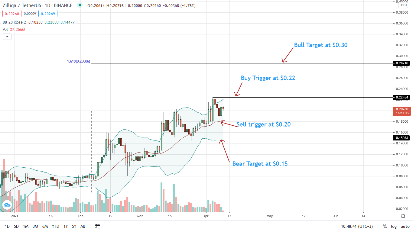 Zilliqa Price Daily Chart for Apr 9